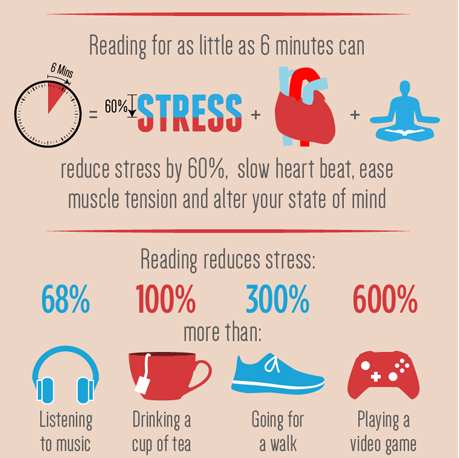 how reading reduces stress