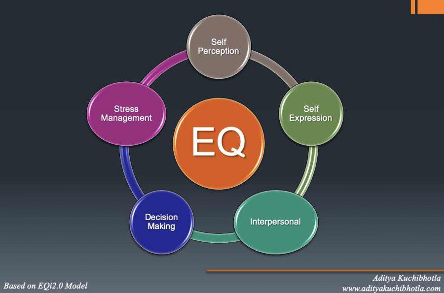 self perception in emotional intelligence